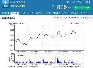 6804 - ホシデン(株) 上げ下げしつつ、徐々にじわじわ騰がってきてますよ。(^_^) 10:30 過ぎからは、昨日の 13: