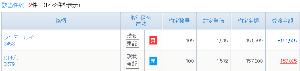 3458 - (株)シーアールイー 100株 1,515円買い。 優待族なので、年2回(7月末日・1月末日) 500円クオカード目的で長