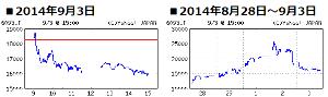 6093 - (株)エスクロー・エージェント・ジャパン 2万円売りも凄いです。 2014年に 株価2万円以上にいたのは 9月1日と9月2日だけ。 9/3の終