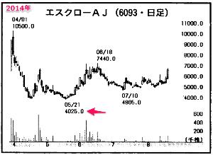 6093 - (株)エスクロー・エージェント・ジャパン 「3,400円からのテンバガー」 という意味だとは思いますが・・・、  2014年3月28日の公開価
