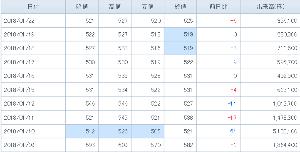 6093 - (株)エスクロー・エージェント・ジャパン 日足陽線は、1/11(木)以来 7営業日ぶり。 ひと安心 -。