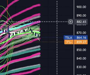 TSLA - テスラ ちょっと下方エクスパンションが入ります