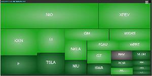 TSLA - テスラ 今日は(も)どのセクターも上がっているけど、特に車輌関係が凄い。 KXINが、地獄のようだ。。。