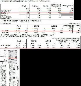 7472 - (株)鳥羽洋行 総括 2月13日の上方修正よりも更に上方修正して前期決算は着地したけど、今期予想は微減益。ただ減益と