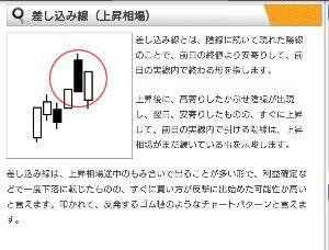 7036 - (株)イーエムネットジャパン 差し込み線とは、陰線に続いて現れた陽線のことで、 前日の終値より安寄りして、前日の実線内で終わる形。