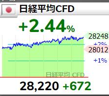 8304 - (株)あおぞら銀行 2800行くかもしれんね!!