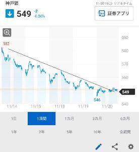 5406 - (株)神戸製鋼所 止まったか・・