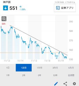 5406 - (株)神戸製鋼所 __φ(..。)
