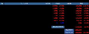 ねばーらんどのつぶやき  【投信のポートフォリオ】 再開2日目 バーチャが+7.7%と値を飛ばしたほかナノテクも+4.1%