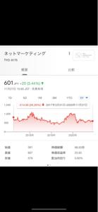 6175 - (株)ネットマーケティング ネットマ、上場初値から25%も下がってて草 経営陣は猛省しなさい。