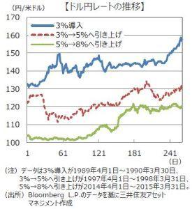 6584 - 三桜工業(株) 決算も良かった^^ 電池ネタもある^^ 為替もソロリ♪ソロリ♪と円安に^^ 気長に待ちますわ^^