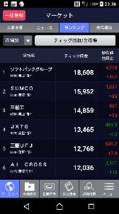 6584 - 三桜工業(株) ティック回数、ベスト3
