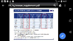 6584 - 三桜工業(株) インド法人税減税は4月に遡って適用だよ❗ だから上方修正は鉄板だよー☺️  いつ出るかわからない😱