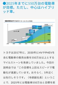 6584 - 三桜工業(株) 2050年CO2ゼロチャレンジ 見届けられる年齢なら買いでしょ!!  ただし、中心はハイブリッド車!