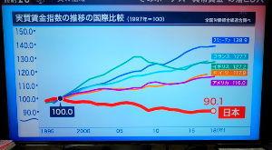 7203 - トヨタ自動車(株) 低下している日本の 賃金