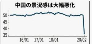 7203 - トヨタ自動車(株) 中国景況感、新型肺炎で過去最悪 生産停滞、リーマン直後下回る お茶の間の皆さんの思考を超えていると思