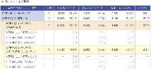 7172 - (株)ジャパンインベストメントアドバイザー 楽天証券に新しいコンセンサスが出てました。 来期のEPS予想は233円だそうです。 これどこが出して