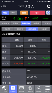 7172 - (株)ジャパンインベストメントアドバイザー 金曜15万ぐらい売り、今日48000。 2日20万売り増加しました。 そして今日返済15万ですから、