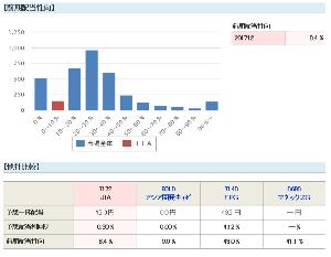 7172 - (株)ジャパンインベストメントアドバイザー JIAのスレでエビデンスを貼っているのは私ぐらいなんですけど!個人情報なので直ぐに削除するのは当然で