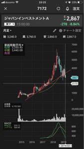 7172 - (株)ジャパンインベストメントアドバイザー 大きな節目は2500割れると2000までは早いと思います。2500で一度買いを入れて割れたら即損切り