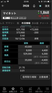 3928 - (株)マイネット 日証金の売り残増加も止まりません。