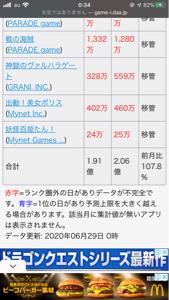 3928 - (株)マイネット 107.8%です! 8割の社員がフルリモートでも、今は稼げるゲームは稼げるんですね。 もう数日(7/