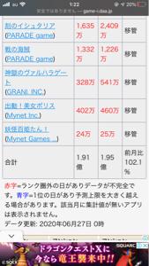 3928 - (株)マイネット 102.1%です! 先月は超えましたね。取り敢えず110%は狙えそうですね。