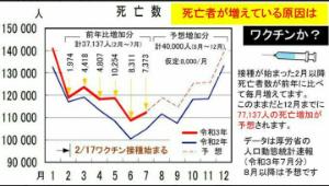 6184 - (株)鎌倉新書 年末迄に 7万人以上 死亡増加らしい  儲かるかな?