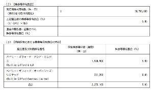 6184 - (株)鎌倉新書 10月15日提出:外国人さん買い増し +5.85% (2,270,100株)  9月付の四季報では外