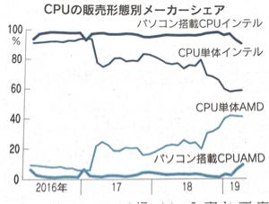 AMD - アドバンスド・マイクロ・デバイシズ 自作向けはインテルの供給不足で今年になりシェア40% パソコン向けはパソコンメーカーの変更投資が莫大
