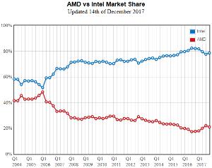 AMD - アドバンスド・マイクロ・デバイシズ PassmarkのCPUベンチ使用シェアです。 今四半期(まだ終わってないけど)は新製品無いので下が