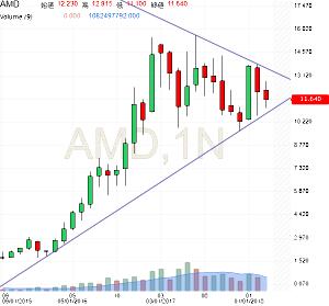 AMD - アドバンスド・マイクロ・デバイシズ ここから月足下ヒゲ陽線来ないかなー