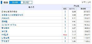 6614 - (株)シキノハイテック 機関の空売り残高は10/15時点で124700株  ちょこまか売りは大株主のしわざか?
