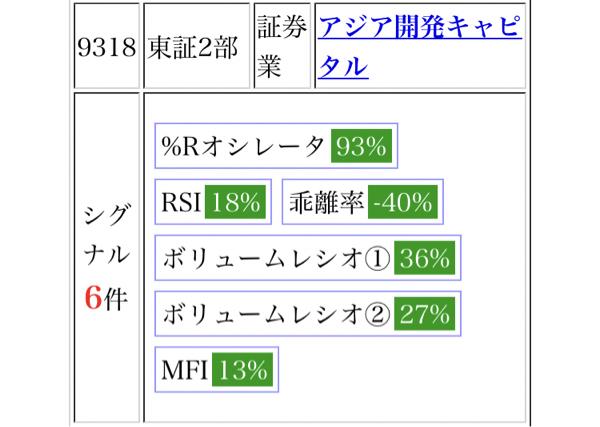 9318 - アジア開発キャピタル(株) 買いシグナル6つ出てるらしいから上がるといいなぁ