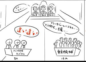 9318 - アジア開発キャピタル(株) アジア開発vs東京機械  人数で勝負してるのかな? 3対13って バスケのスコアボードみたい  しか