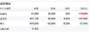 3031 - (株)ラクーンホールディングス 速報値です。参考程度に。 両方増えてますが全体で見ると株不足がやや進行してますね。