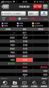 5387 - チヨダウーテ(株) 1900の板が出たり消えたり。