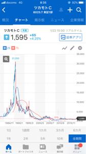 8025 - (株)ツカモトコーポレーション 20年以上株主軽視でほったらかし。 慌てて買収防衛策って意味がわからない。 100歩譲ってもフリージ