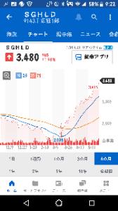 9143 - SGホールディングス(株) 朝イチS安気配⁉️からの上場来高値更に更新✨✨ まさか、今日3500に行っちゃうのかな⁉️ 綺麗なチ