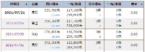 5724 - (株)アサカ理研 今週もコツコツ需給改善。今日の午後からの値動きはデイトレで弄られたような感じで、また需給悪化したら嫌