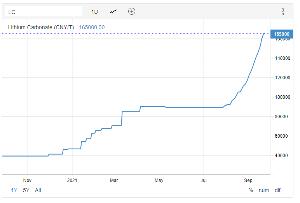 5724 - (株)アサカ理研 リチウム価格は8月から倍近くに上昇しているのに、関連銘柄やETFはそうでもないですね。まだまだ我慢。