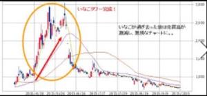 2296 - 伊藤ハム米久ホールディングス(株) 『利食い腰強く、 引かれ腰は弱くせよ』 【注釈】投資において一番重要なことは資産管理(リスク管理)で