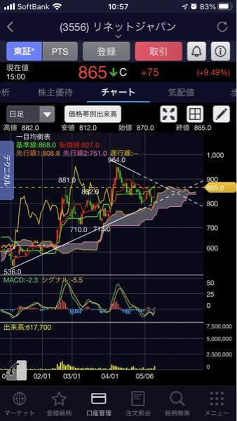 3556 - リネットジャパングループ(株) 雲嫌って上昇してるからいいと思う。