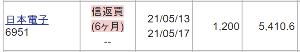 6951 - 日本電子(株) GSおじちゃんが「次のレーザーテック」といって煽ってるし 明日の決算売り持ち越し怖いな