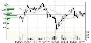 5191 - 住友理工(株) 下げても950ってとこですかね 世界同時株安の時の値段にはならん