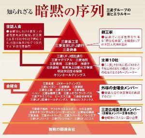 7451 - 三菱食品(株) これが、三菱ピラミッド