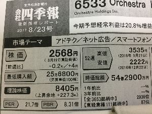6533 - (株)Orchestra Holdings まだ安いと思うが、理論株価(笑)