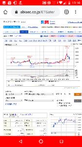 2899 - (株)永谷園ホールディングス 色んな株の四半期足MACD見てみな
