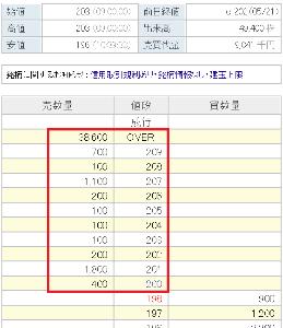 9978 - (株)文教堂グループホールディングス  >日本出版販売 39,300,000株(28.0)  >大日本印刷  33,100,000株(23