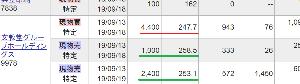 9978 - (株)文教堂グループホールディングス >いやいや、昨日持ち株から 1,000株売ったのが良かったよ (^O^)へへへ  この1,00